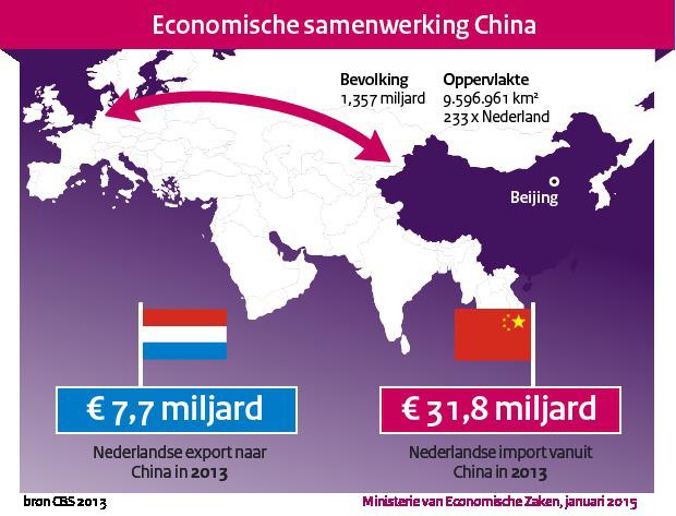 china-nederland-handel-2013-b